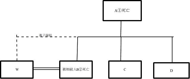 養子と配偶者の相続資格重複